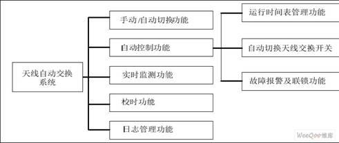 天线自动交换系统功能结构图